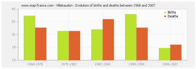 Villebaudon : Evolution of births and deaths between 1968 and 2007