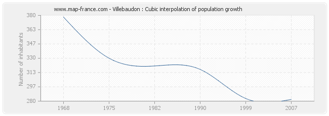 Villebaudon : Cubic interpolation of population growth