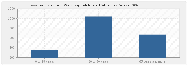 Women age distribution of Villedieu-les-Poêles in 2007