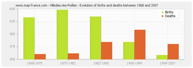 Villedieu-les-Poêles : Evolution of births and deaths between 1968 and 2007