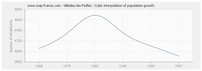 Villedieu-les-Poêles : Cubic interpolation of population growth