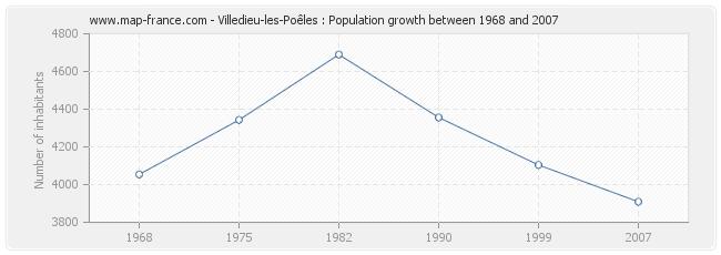 Population Villedieu-les-Poêles
