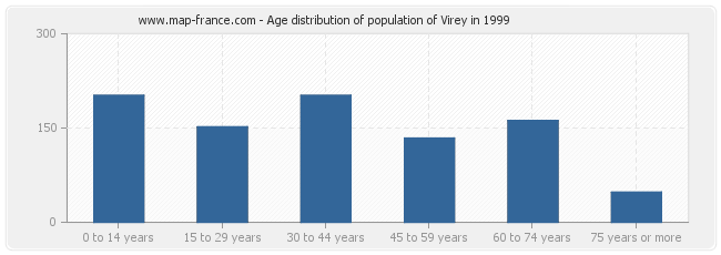 Age distribution of population of Virey in 1999