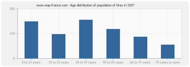 Age distribution of population of Virey in 2007