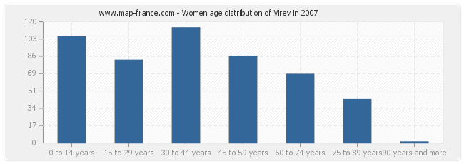 Women age distribution of Virey in 2007