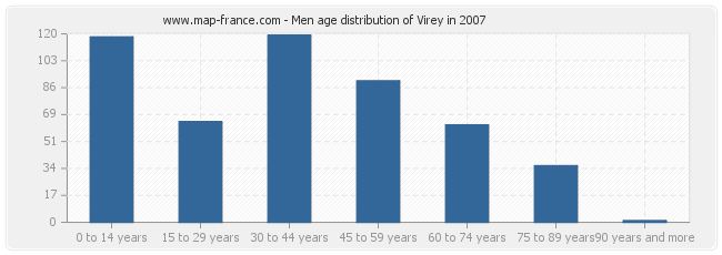 Men age distribution of Virey in 2007