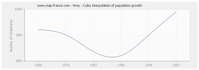 Virey : Cubic interpolation of population growth