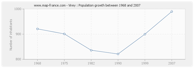 Population Virey