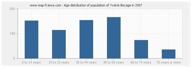 Age distribution of population of Yvetot-Bocage in 2007