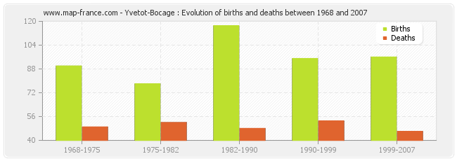 Yvetot-Bocage : Evolution of births and deaths between 1968 and 2007