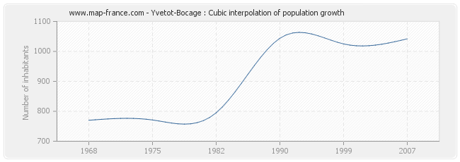 Yvetot-Bocage : Cubic interpolation of population growth