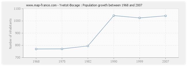 Population Yvetot-Bocage