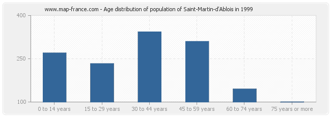Age distribution of population of Saint-Martin-d'Ablois in 1999