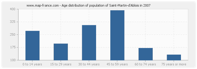 Age distribution of population of Saint-Martin-d'Ablois in 2007