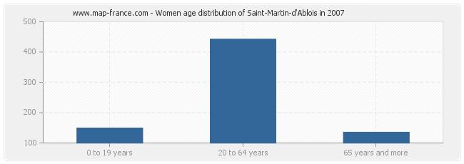 Women age distribution of Saint-Martin-d'Ablois in 2007