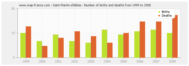 Saint-Martin-d'Ablois : Number of births and deaths from 1999 to 2008