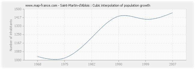 Saint-Martin-d'Ablois : Cubic interpolation of population growth