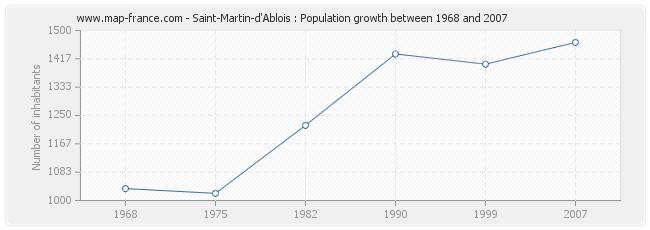 Population Saint-Martin-d'Ablois