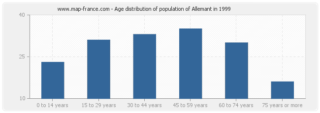 Age distribution of population of Allemant in 1999