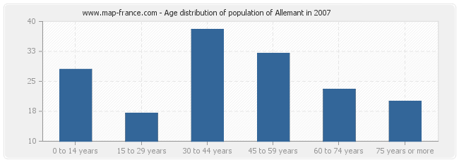 Age distribution of population of Allemant in 2007