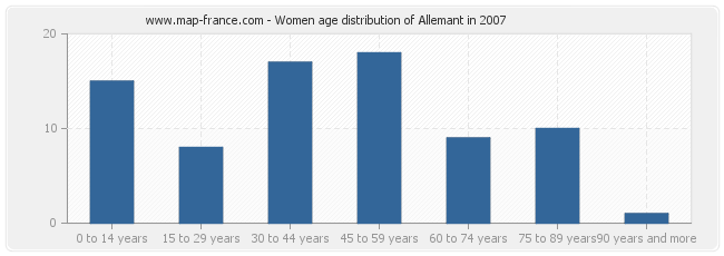 Women age distribution of Allemant in 2007
