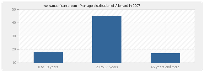 Men age distribution of Allemant in 2007