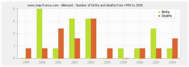 Allemant : Number of births and deaths from 1999 to 2008