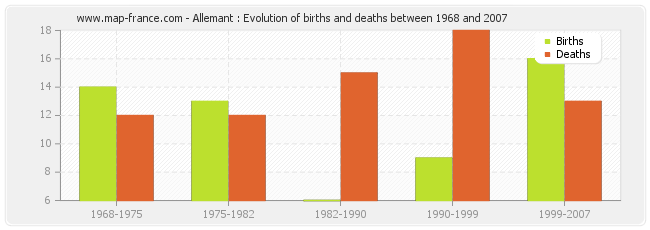 Allemant : Evolution of births and deaths between 1968 and 2007
