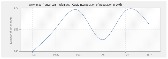 Allemant : Cubic interpolation of population growth