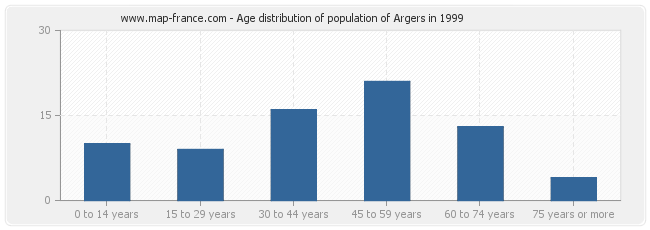 Age distribution of population of Argers in 1999