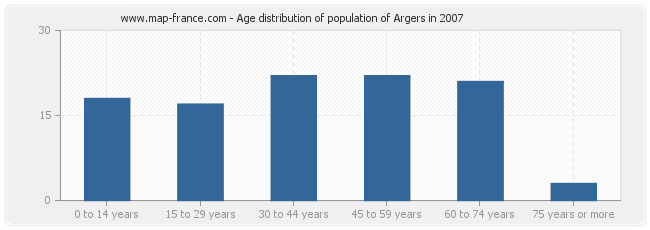Age distribution of population of Argers in 2007