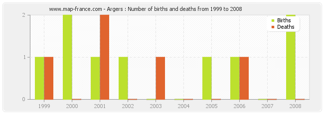 Argers : Number of births and deaths from 1999 to 2008