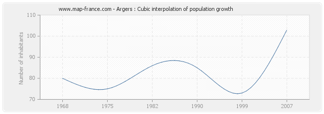 Argers : Cubic interpolation of population growth