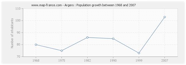 Population Argers