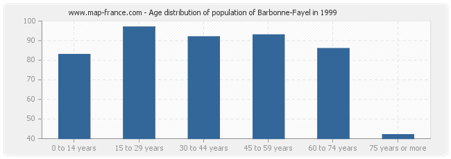 Age distribution of population of Barbonne-Fayel in 1999