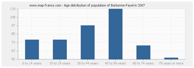 Age distribution of population of Barbonne-Fayel in 2007