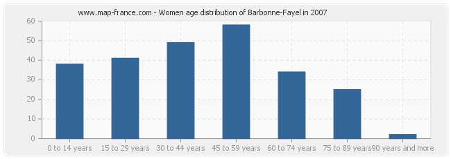 Women age distribution of Barbonne-Fayel in 2007