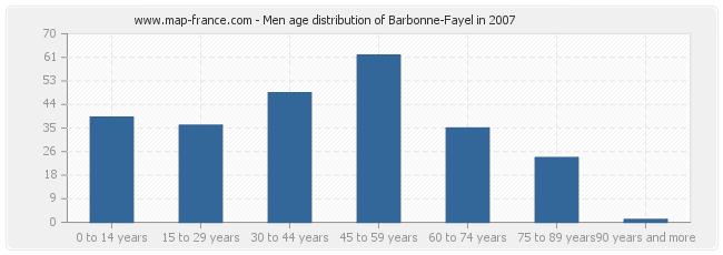 Men age distribution of Barbonne-Fayel in 2007