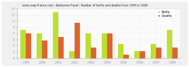 Barbonne-Fayel : Number of births and deaths from 1999 to 2008