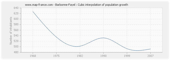 Barbonne-Fayel : Cubic interpolation of population growth