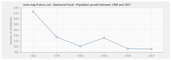 Population Barbonne-Fayel