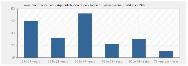 Age distribution of population of Baslieux-sous-Châtillon in 1999