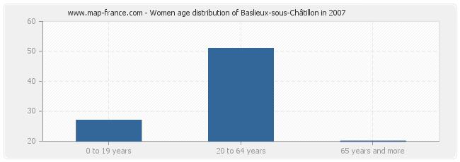 Women age distribution of Baslieux-sous-Châtillon in 2007