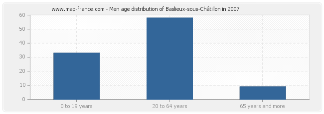 Men age distribution of Baslieux-sous-Châtillon in 2007