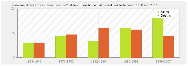 Baslieux-sous-Châtillon : Evolution of births and deaths between 1968 and 2007