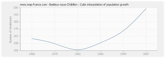 Baslieux-sous-Châtillon : Cubic interpolation of population growth