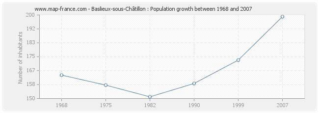 Population Baslieux-sous-Châtillon