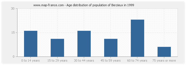Age distribution of population of Berzieux in 1999