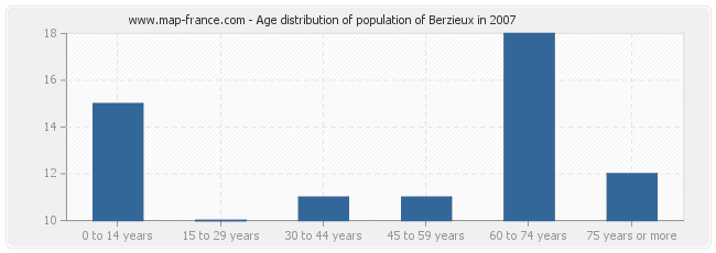 Age distribution of population of Berzieux in 2007
