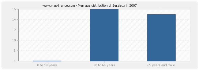 Men age distribution of Berzieux in 2007